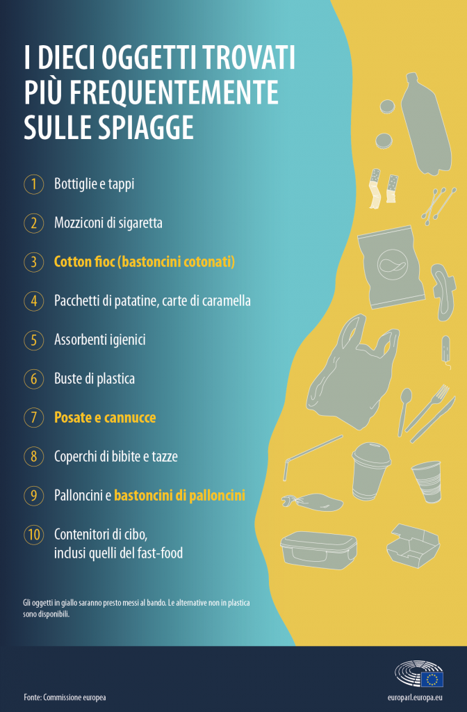 Primi 10 prodotti plastica spiagge