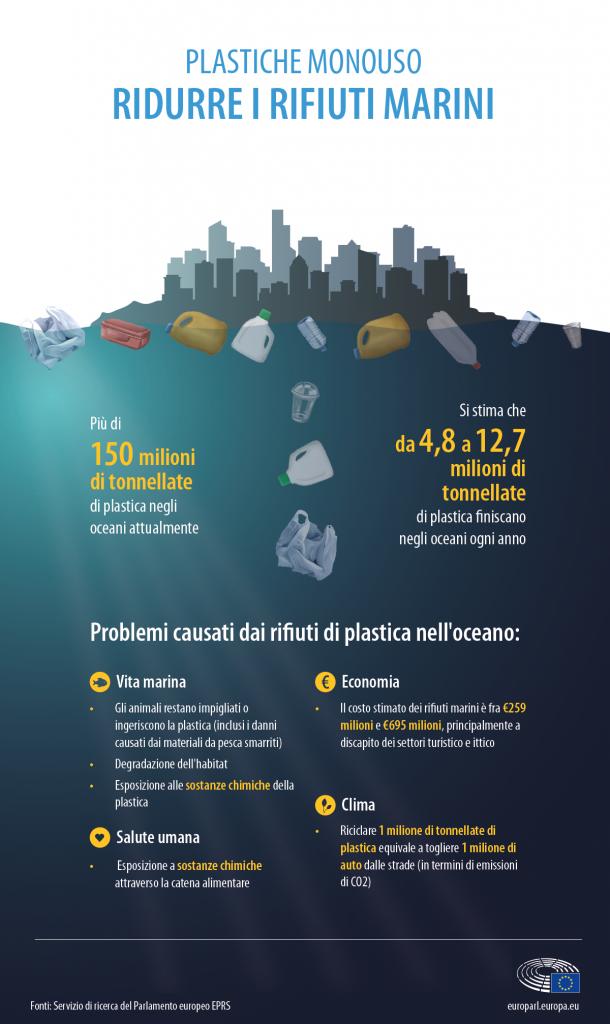 Rifiuti plastica e costi inquinamento marino