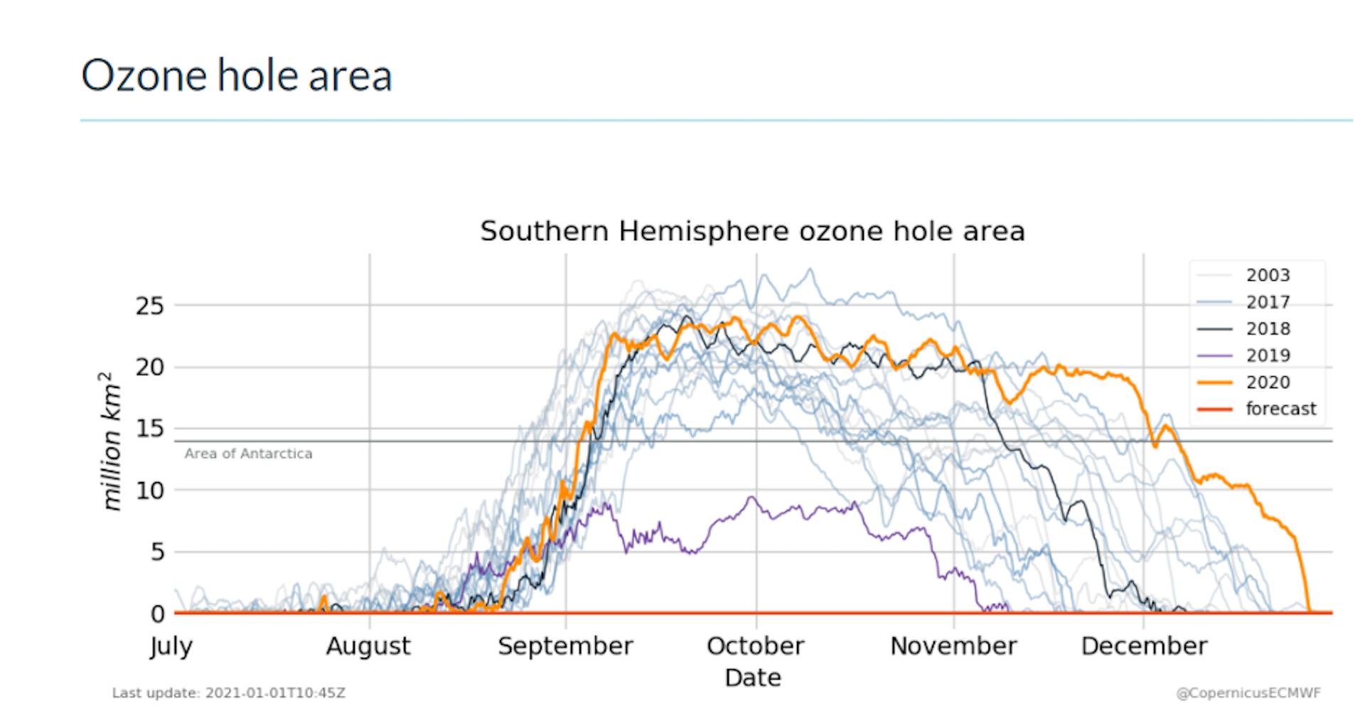 Il buco dell'ozono sopra l'Antartide si è chiuso