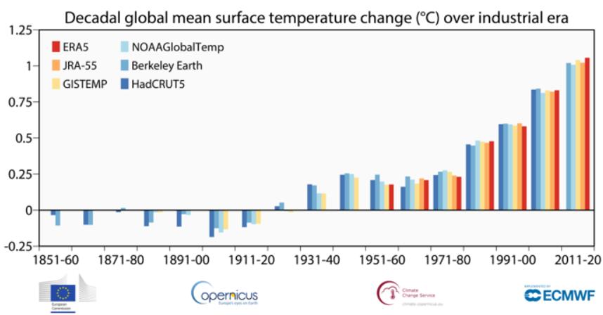 Il 2020 è stato l'anno più caldo insieme al 2016
