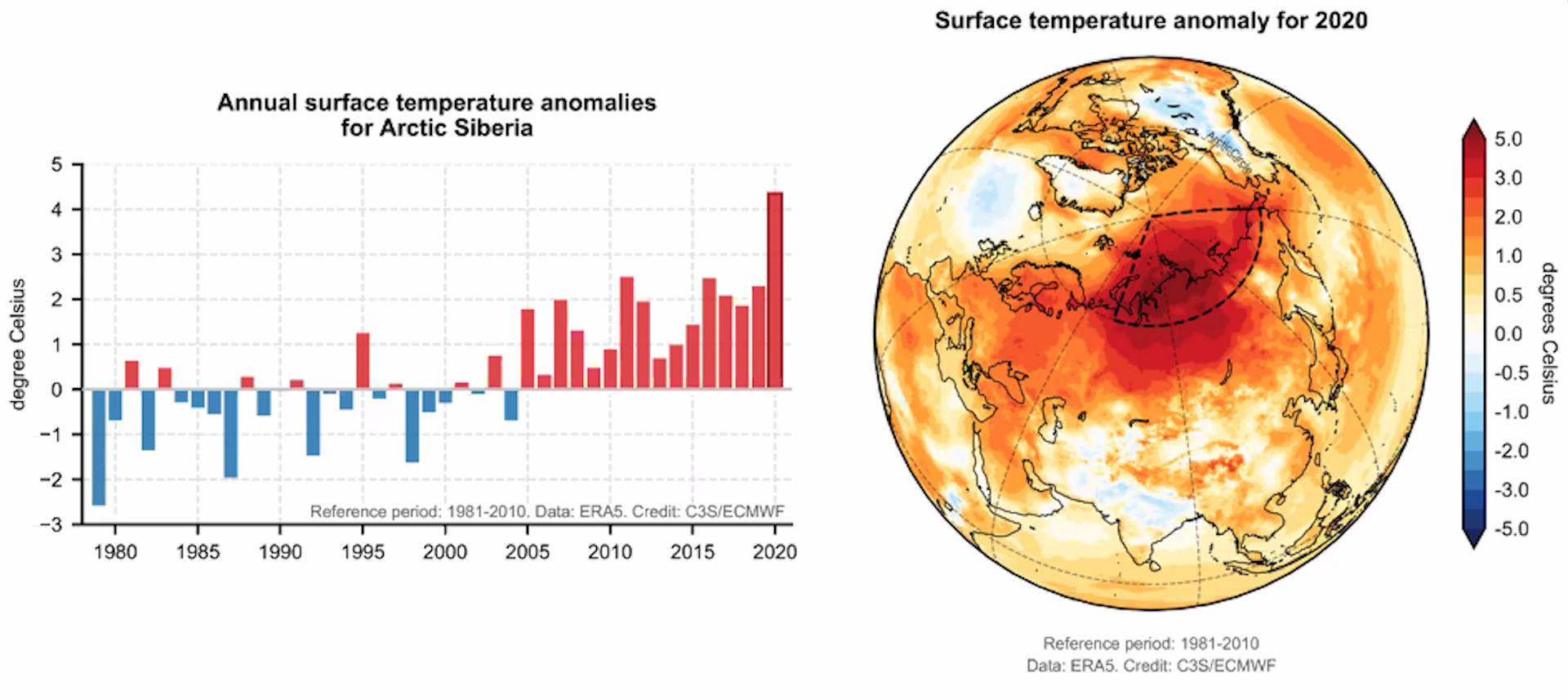 Le anomalie termiche registrate in Siberia nel corso del 2020