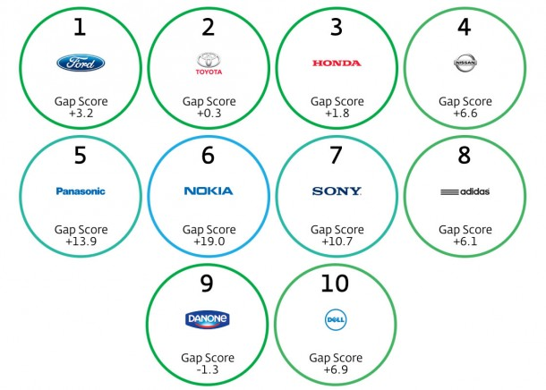 Best-Global-Green-Brands-2014-TOP-10-OhMyGeek-610x436