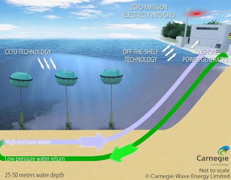 Carnegie-Receives-First-CETO-Desalination-Grant-Payment-Australia