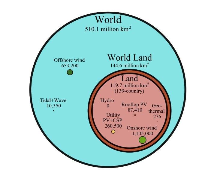 La superficie totale (in chilometri quadrati) della Terra tra cui gli oceani (il grande cerchio blu) e superficie terrestre occupata dai 139 paesi studiati (il cerchio in rosa) vengono confrontati con l'area dei sistemi di energia rinnovabile (al di là di quello che era installato a partire dal 2015) necessaria per fornire il 100 per cento di energia entro il 2050 nella road map del dottor Jacobson. Fonte: Mark Jacobson / Stanford
