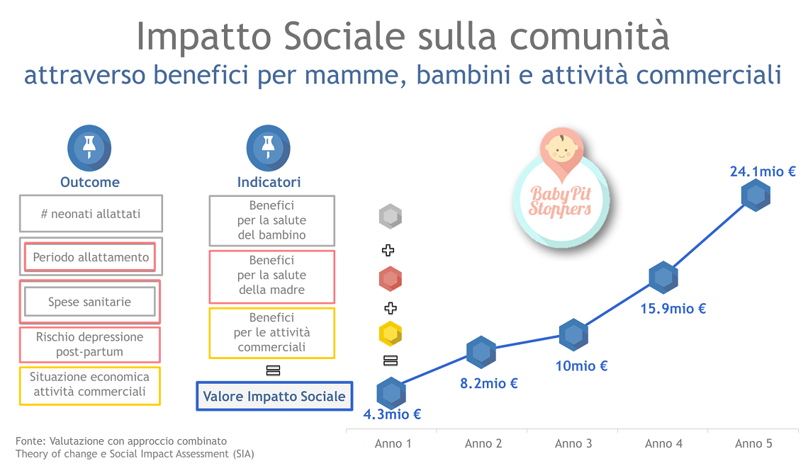Impatto sociale di Baby Pit Stoppers