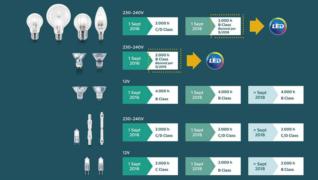 Lampade alogene vietate dal primo settembre quali sono for Tipi di lampade a led