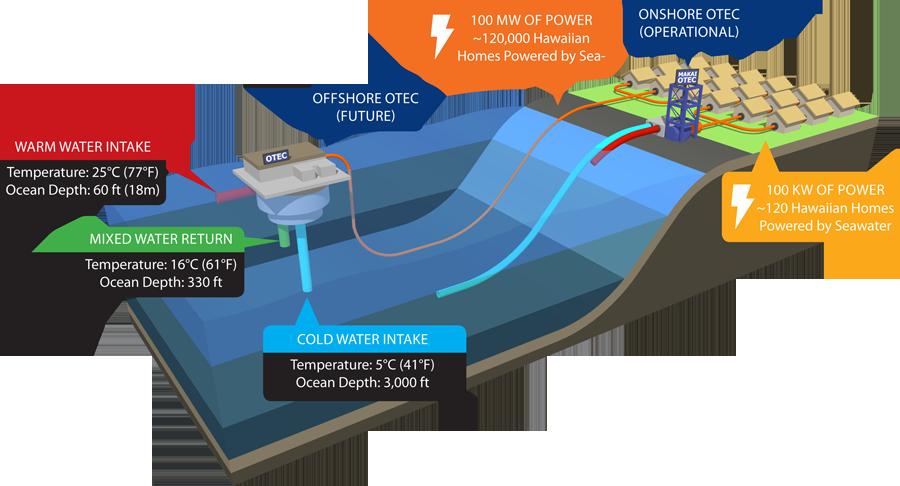Alle Hawaii Energia Dall Oceano Come Produrre Elettricit 224