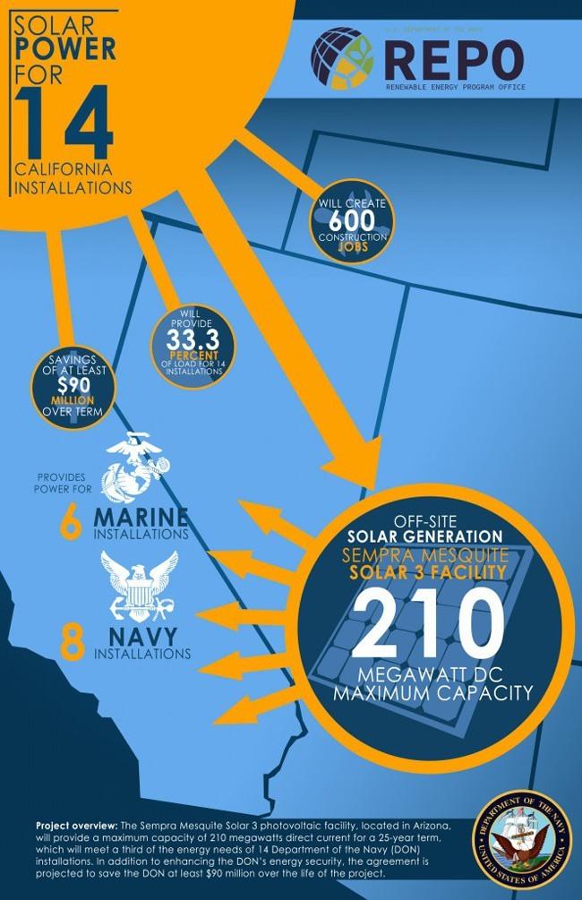 Impianti solari che alimentano le basi della Marina Militare americana. Fonte: Department of the Navy