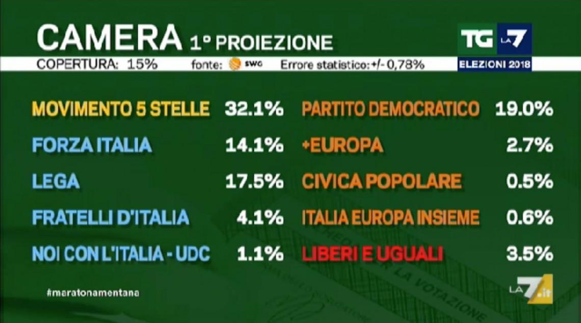 Elezioni 2018 i risultati il movimento 5 stelle sbanca for In diretta dalla camera dei deputati