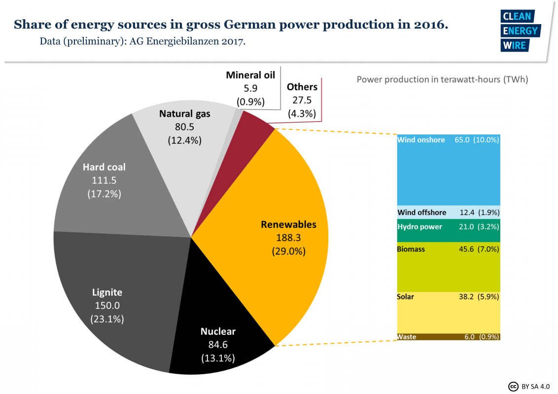 germania clean energy wire