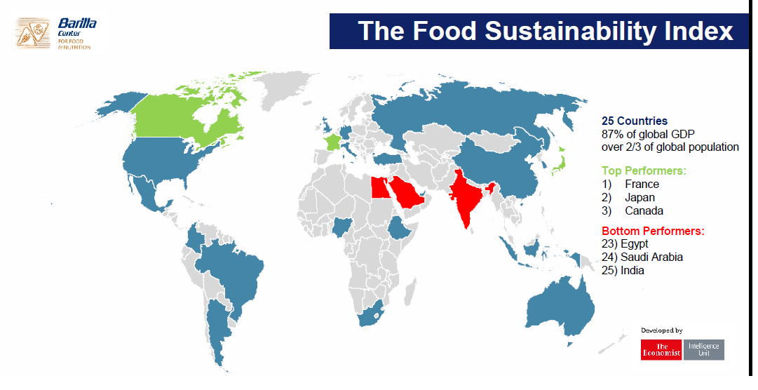 Food sustainable index