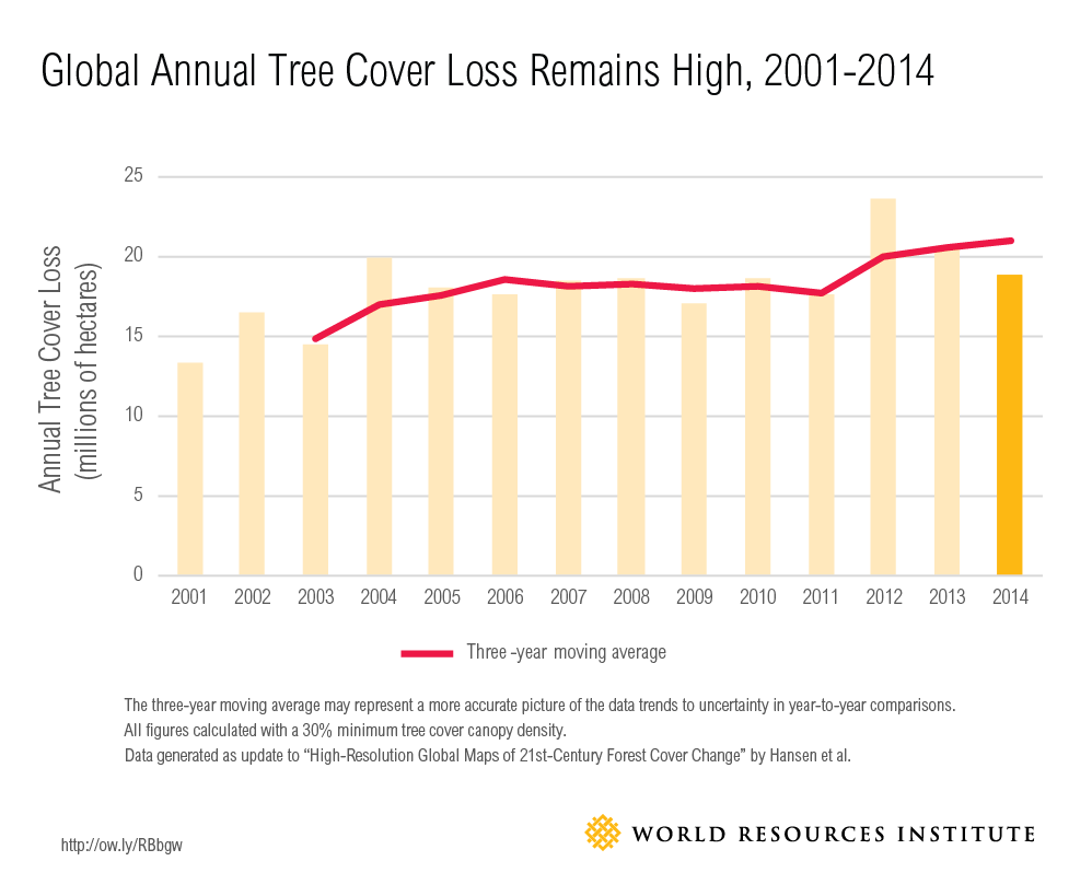 global-tree-cover-loss