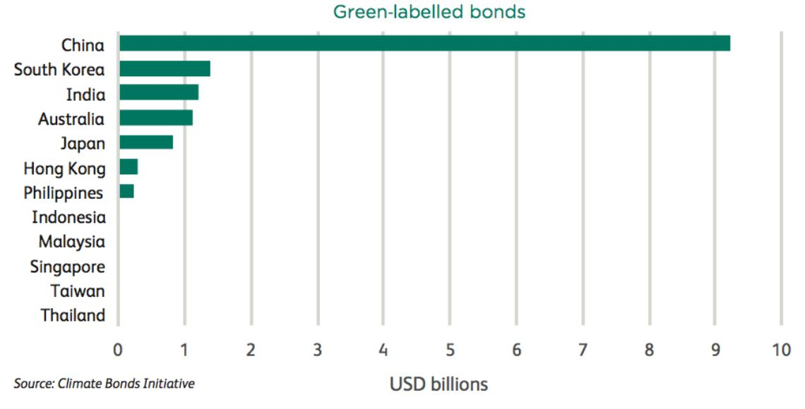 Climate Bonds Initiative