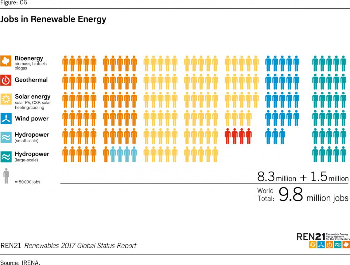 green jobs occupazione rinnovabili