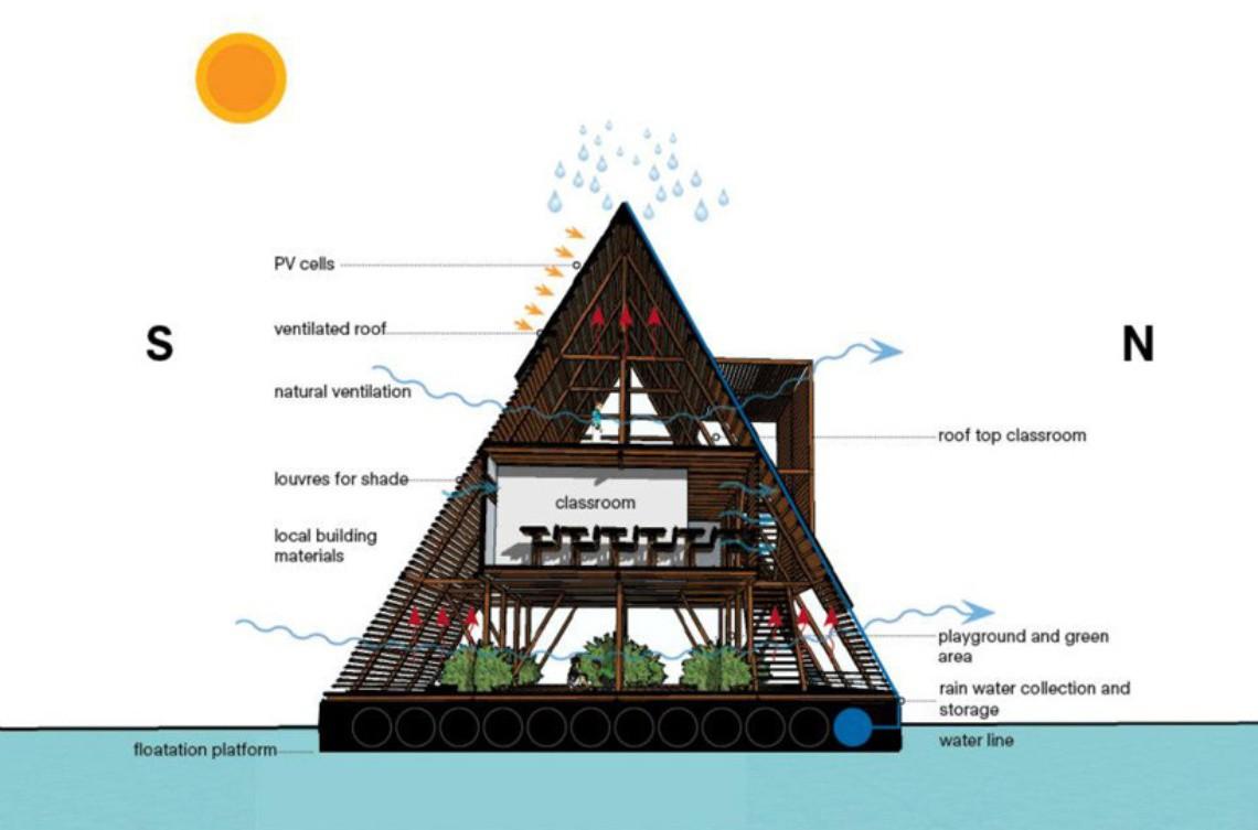 Architettura Sostenibile Architetti cos'è l'architettura sostenibile, definizione, principi e