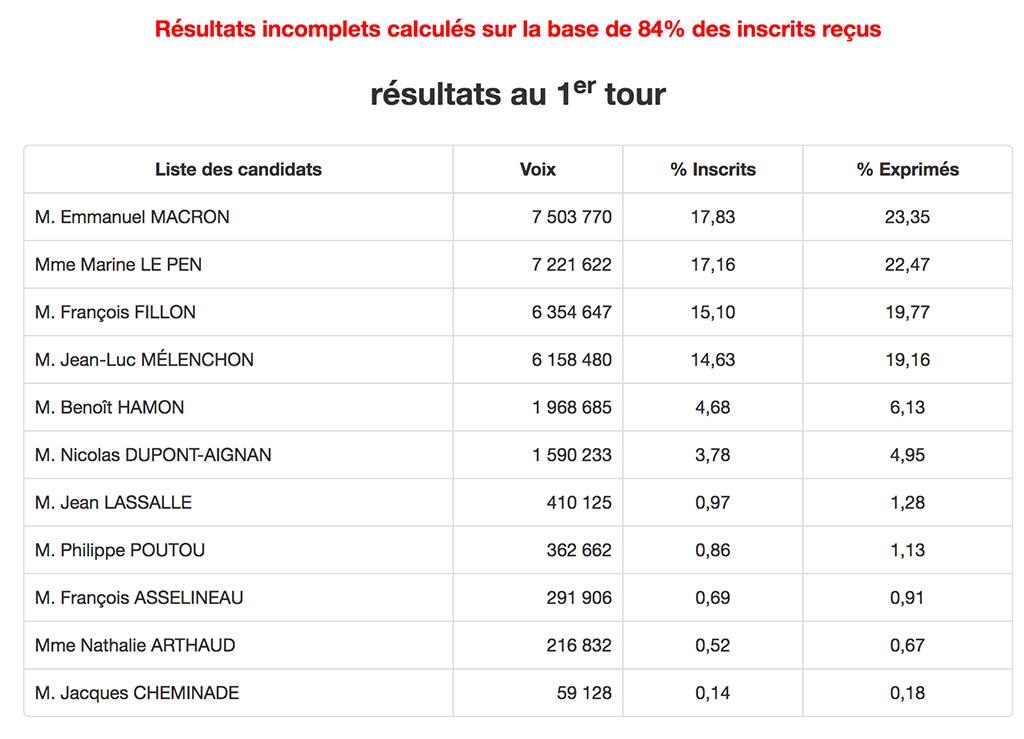 Risultati immagini per risultati elezioni francia 2017