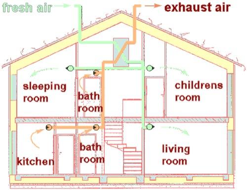 Willeit un esempio di casa ecosostenibile a gais lifegate - Aerazione gas cucina ...