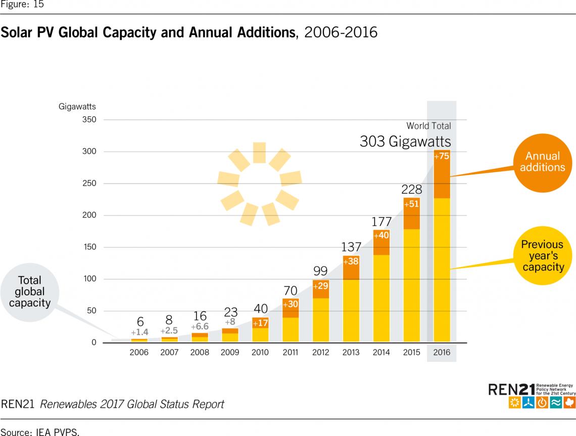solare fotovoltaico mondo